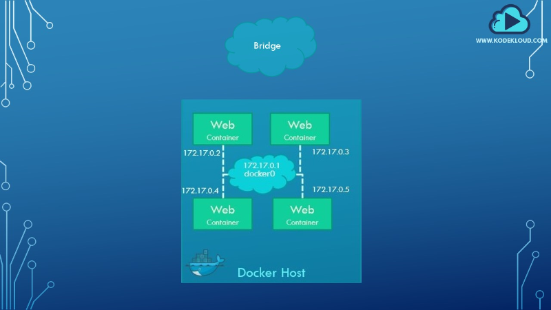 Networking Docker Containers - codeburst