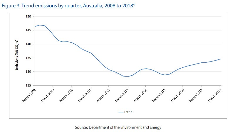 Australian emissions declined until 2013, but increased again over last 4 years