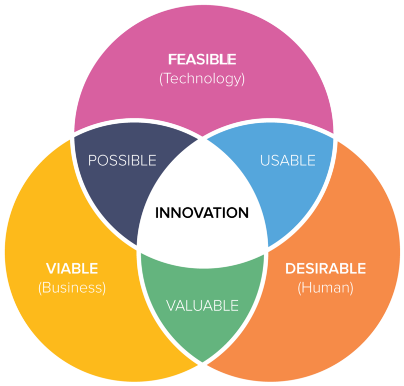 Design Thinking sits at the intersection of human desirability, economic viability, and technical feasibility