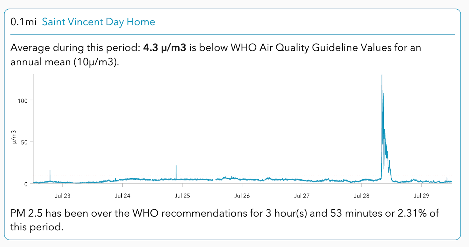 Saint-vincent-day-home-aclima-insights-air-quality