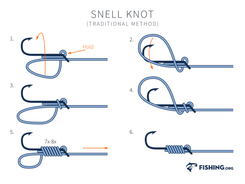 The 10 Best Fishing Knots For Leader Terminal Connections By Adrian D Finlay Medium