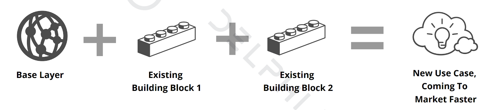 Ethereum Building Blocks — Source is Delphi Digital