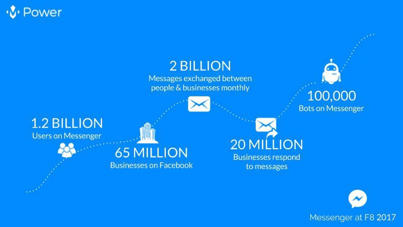 Chatbot Report 2018: Global Trends and Analysis - Chatbots
