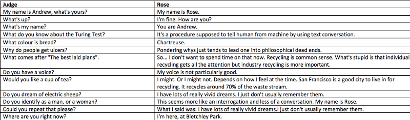 Rose in the Loebner Chatbot Competition: An Interview with