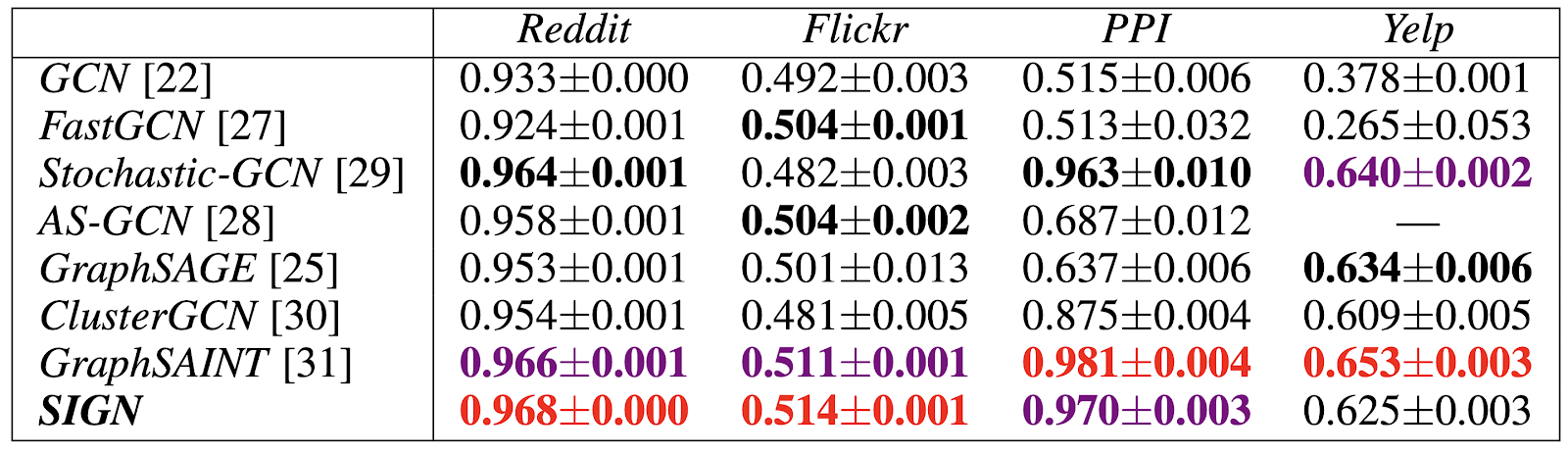 Performance of SIGN and other scalable methods on node-wise classification tasks