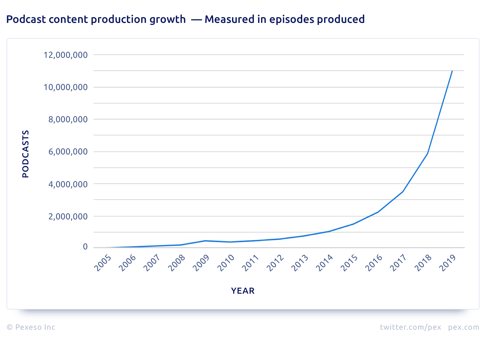 Podcast-Content-Production-Growth-Episodes-Produced