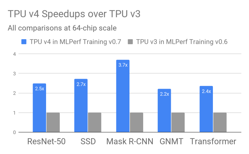 Improvements from Google's 3rd to 4th gen tensor processing units (TPUs).