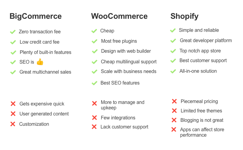 List of pros and cons of using eCommerce platforms BigCommerce, WooCommerce, and Shopify