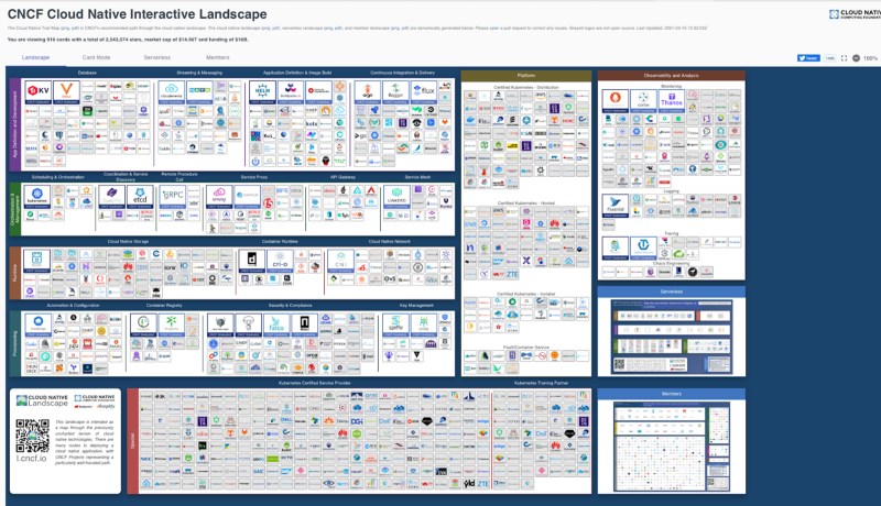 Image of all the players in the cloud native landscape. The image contains many many many logos.