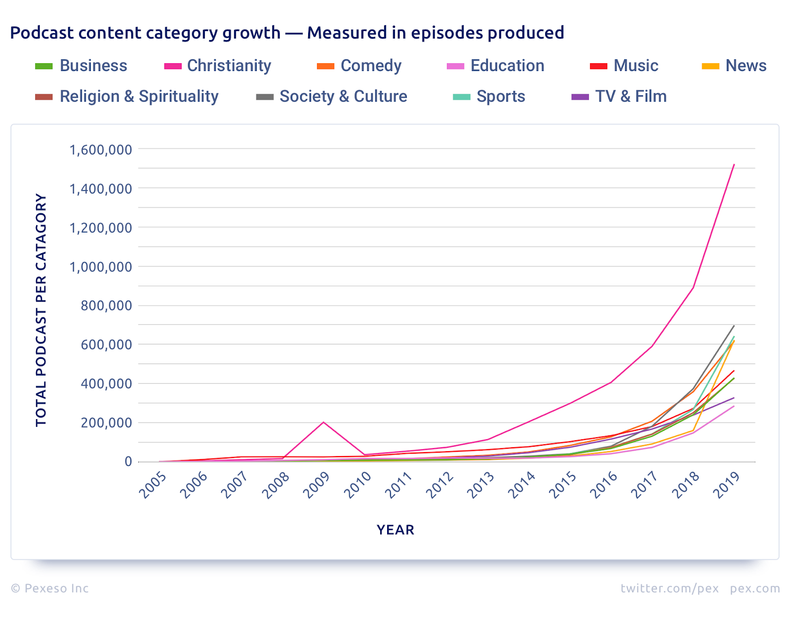 Content-Category-Growth-Episodes-Produced-Measured