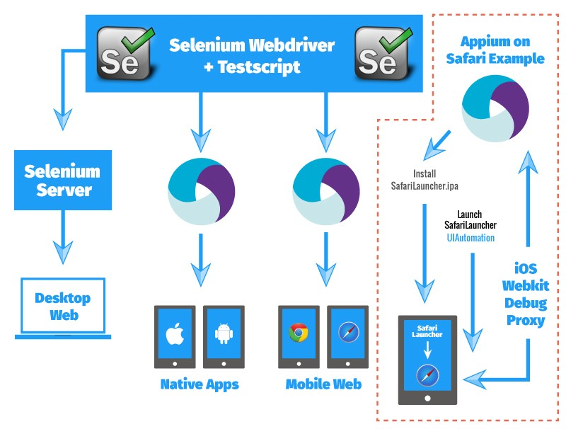 The Basics of Mobile Web Apps Testing On Real Devices Using
