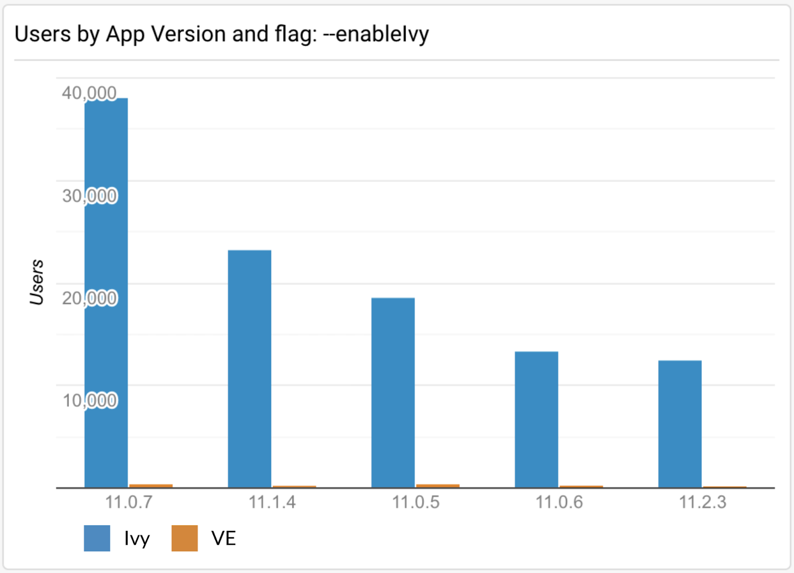 bar graph of applications opting out of Ivy