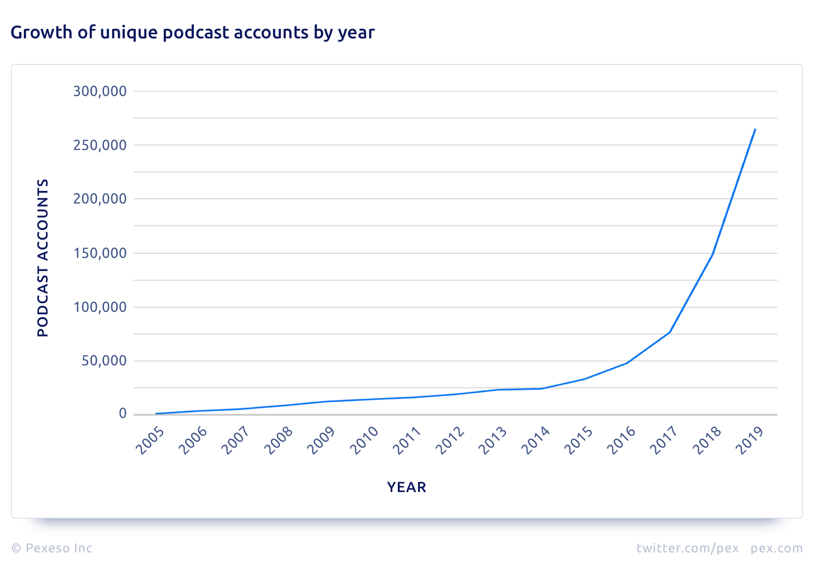Podcast-Accounts-per-Year
