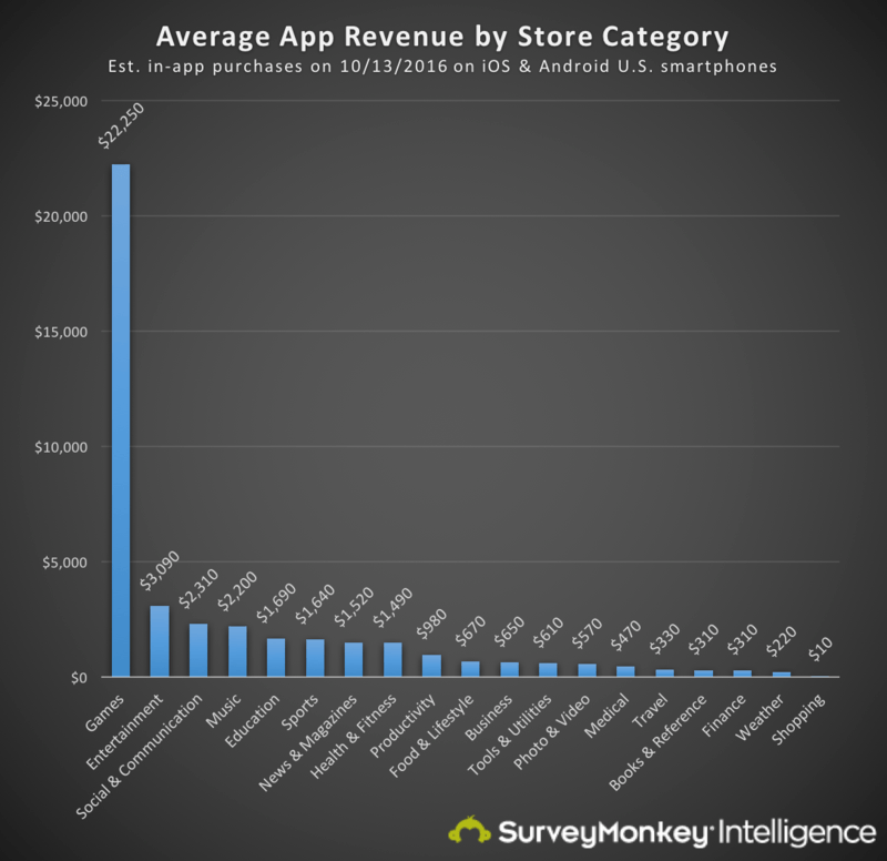 A bunch of average app revenue data… and why you should