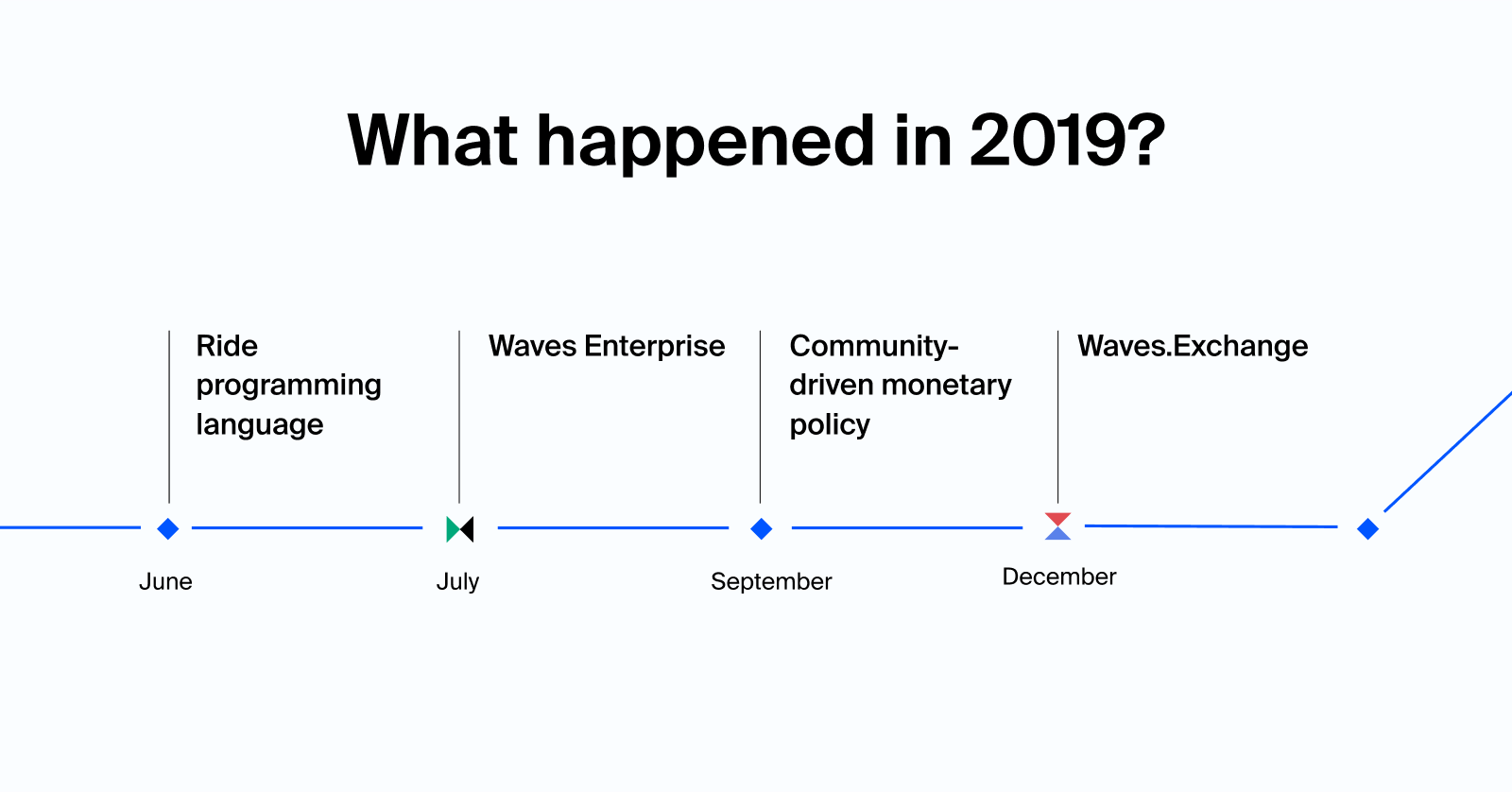Waves 2019: Year in review