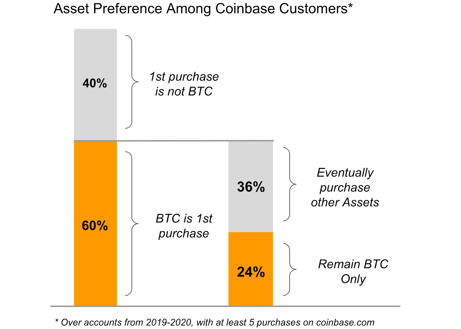 Chart from Coinbase indicating the propensity of the exchange's users to buy altcoins after buying Bitcoin.