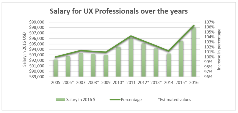 The Salary Of Ux Professionals The Field Of User Experience Is Large By Uxtesting Medium