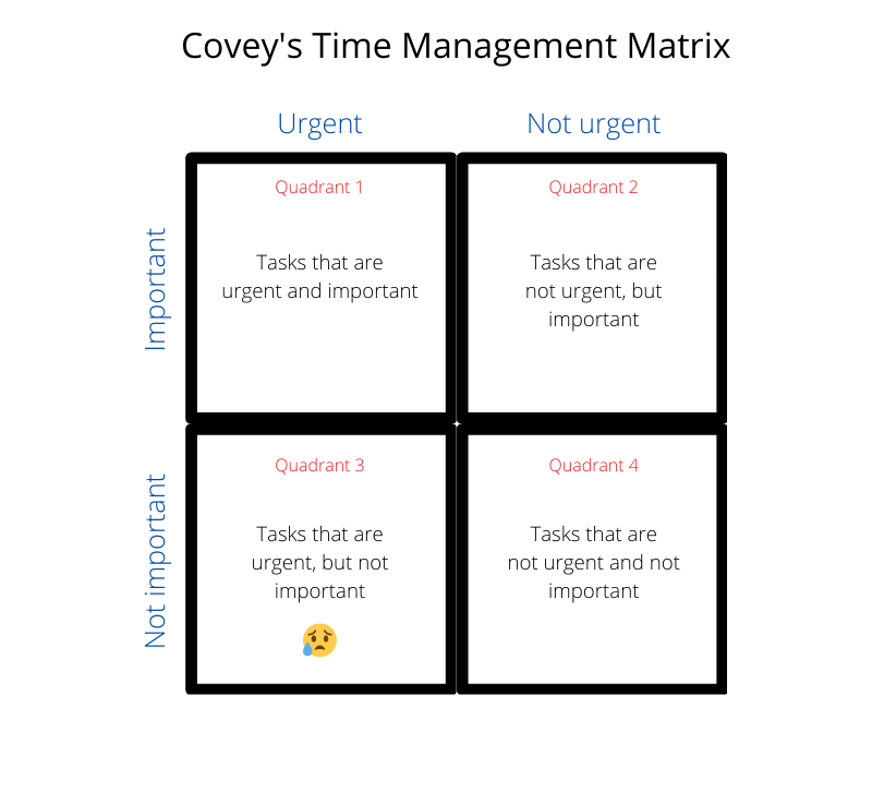 The 7 Habits of Highly Effective People—Time Management Matrix
