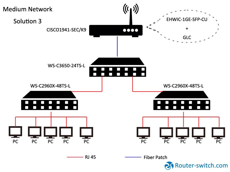 Five Cisco Solutions to Build up Different Networks