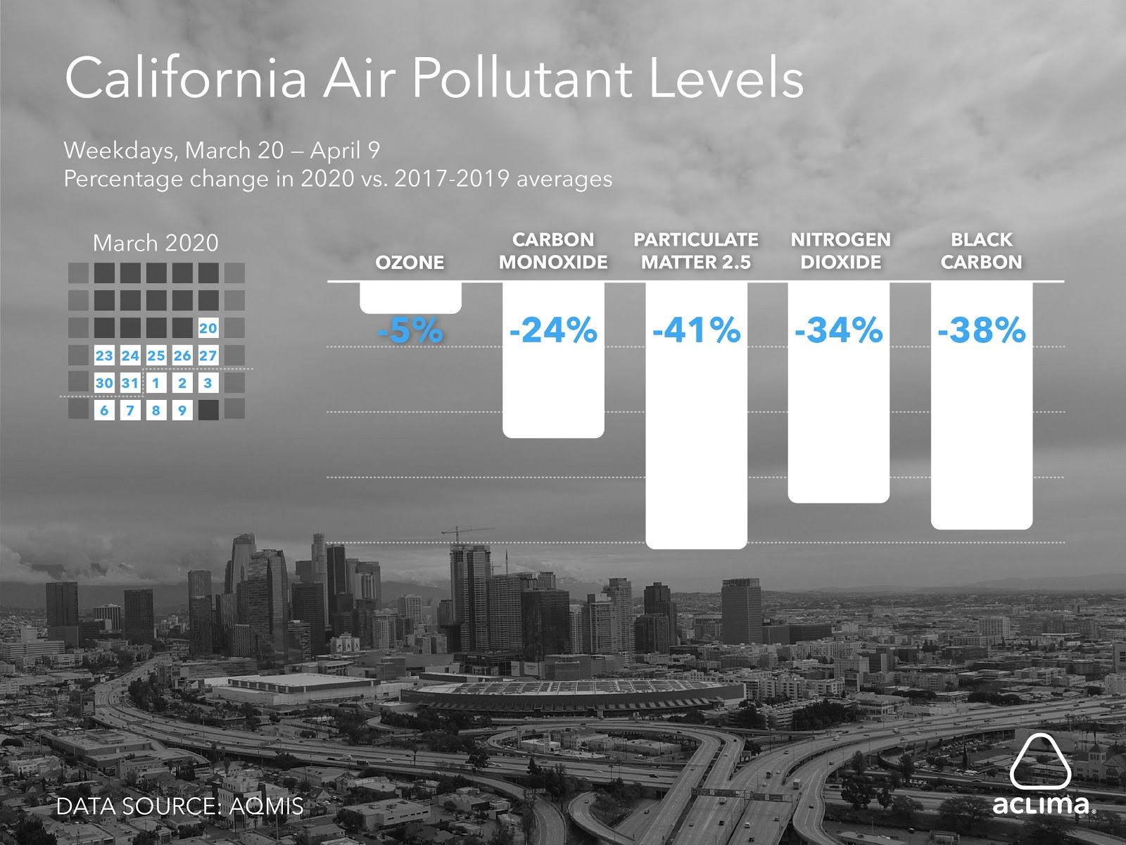 air-pollution-levels-california-covid-19-shelter-in-place