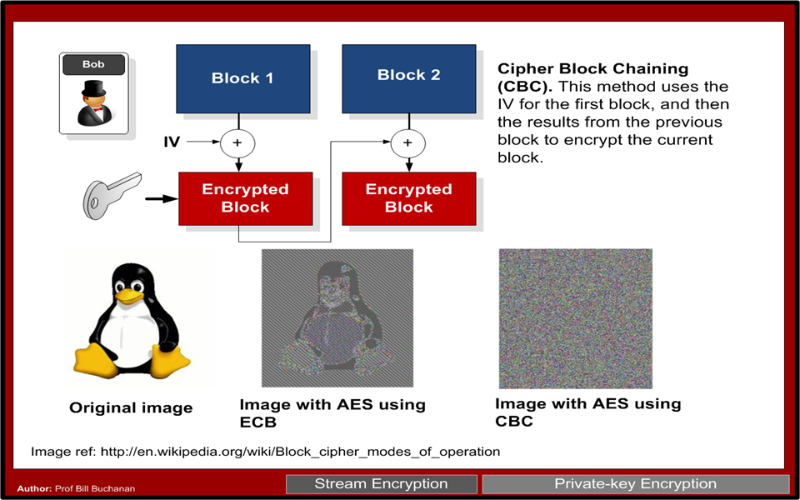 Electronic Code Book (ECB) and Cipher Block Chaining (CBC)