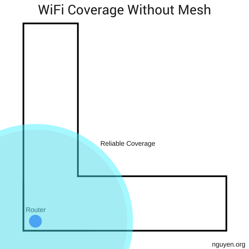 Top 5 Reasons You Need Mesh WiFi Today - Nguyen Expeditions