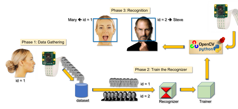 Real-Time Face Recognition: An End-To-End Project - MJRoBot