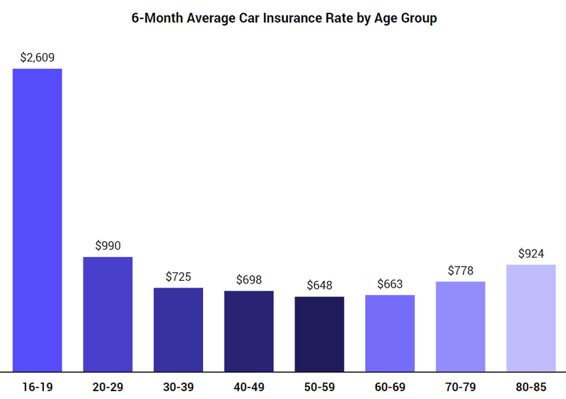 Average auto insurance by age and Gender Per Month 2020