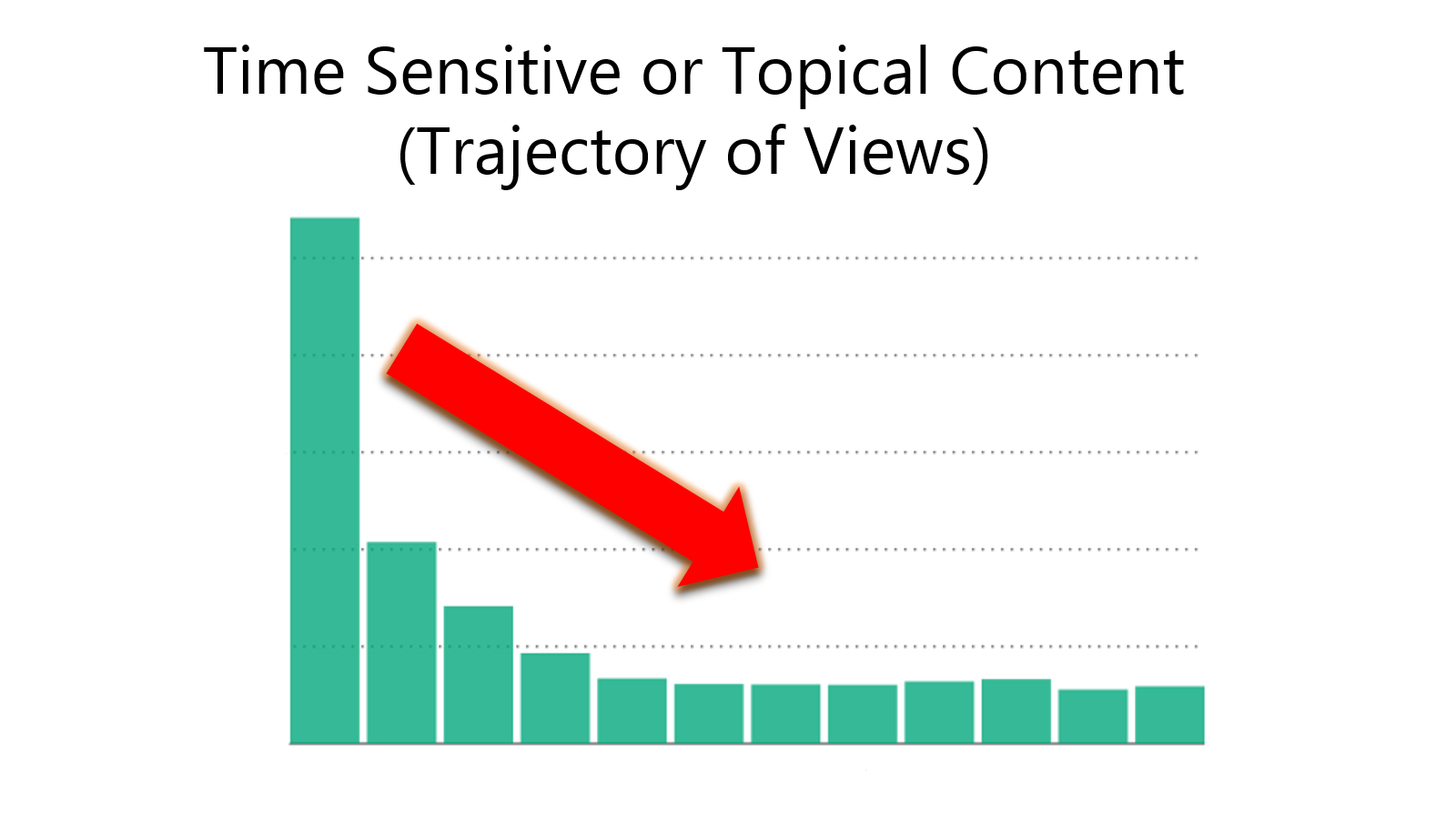 What Is Evergreen Content and Why Is It Important?