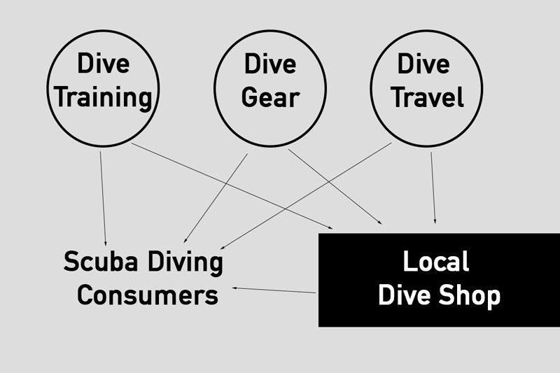New Distribution Process for Scuba Diving Products & Services