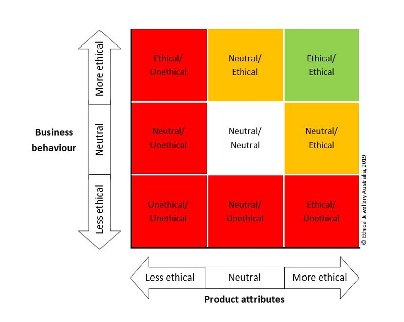 Grid with Business Behaviour on one axis and Product Attributes on the other, each graded less to more ethical.