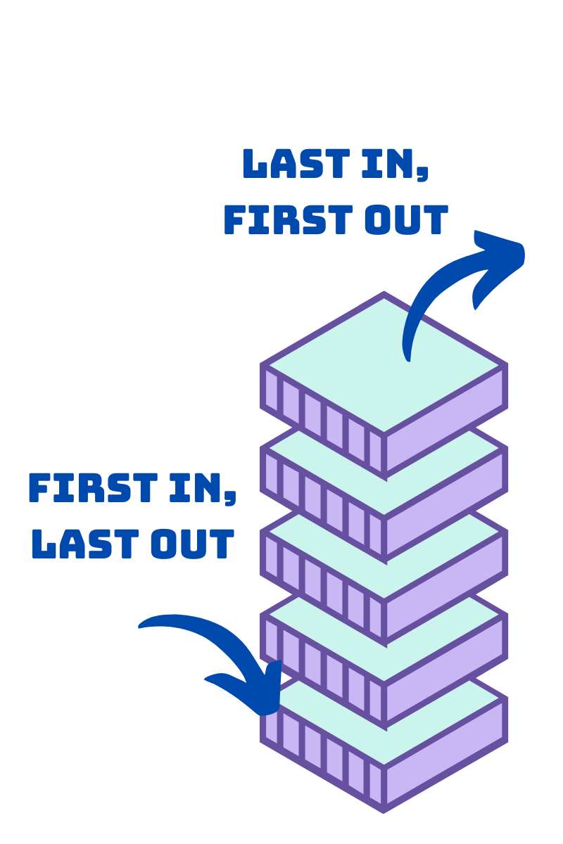 """A series of boxes are stacked on top of each other. An arrow points to the bottom box, labeled """"first in, last out."""" A different arrow points from the top box to the outside of the image, labeled """"last in, first out."""""""