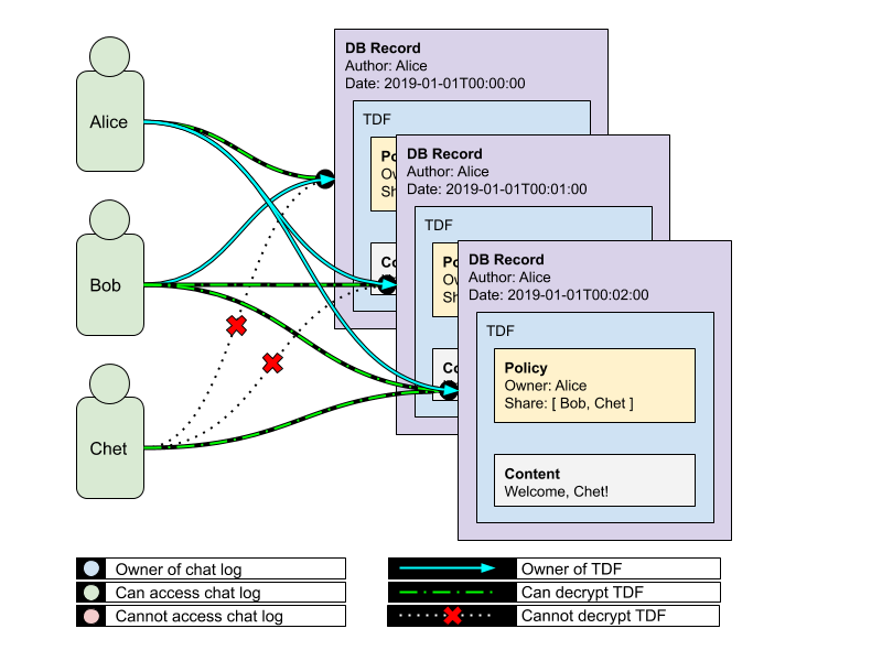 Modeling multi-document architecture with 3 users having various relationships to the data.