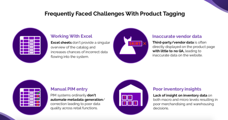 Product Tagging Challenges | AI in Retail 2020