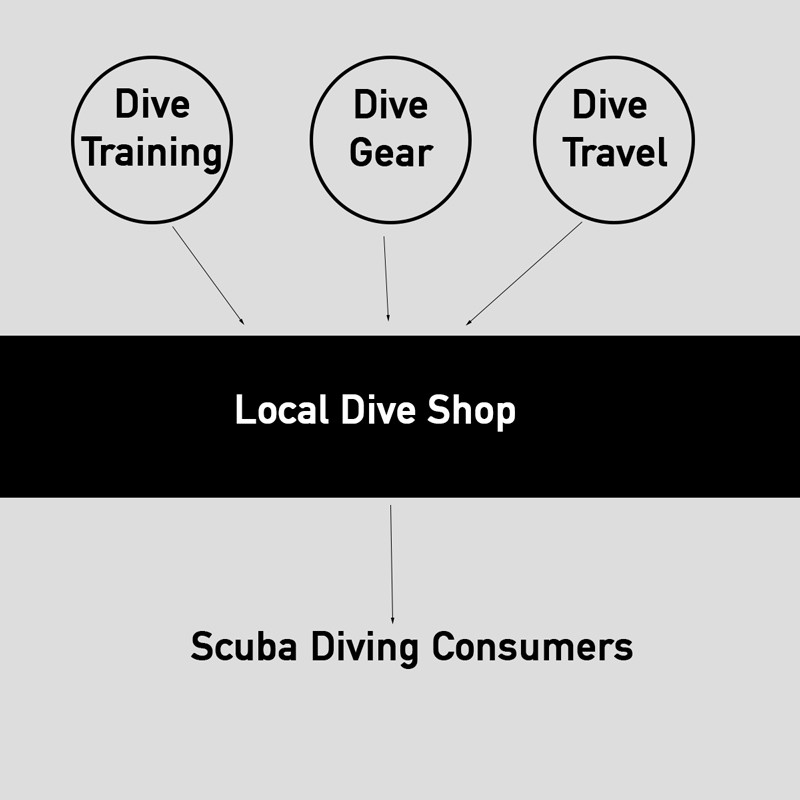 A New Business Model for a Redefined Local Dive Center