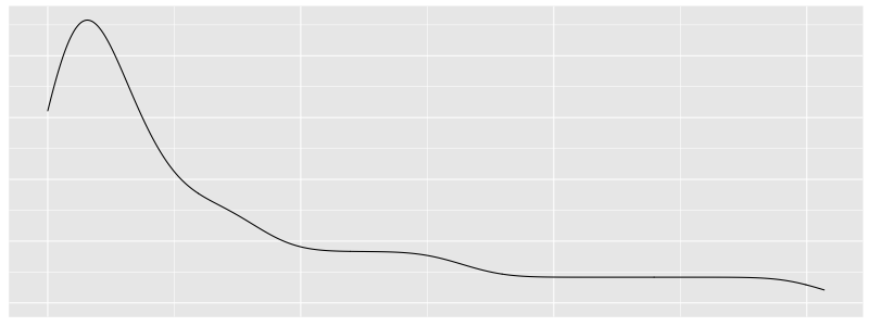 A density curve of some latency metric sampled from real production traffic