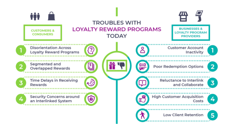 Loyalty Rewards Program >> Blockchain For Loyalty Reward Programs Reefic Medium