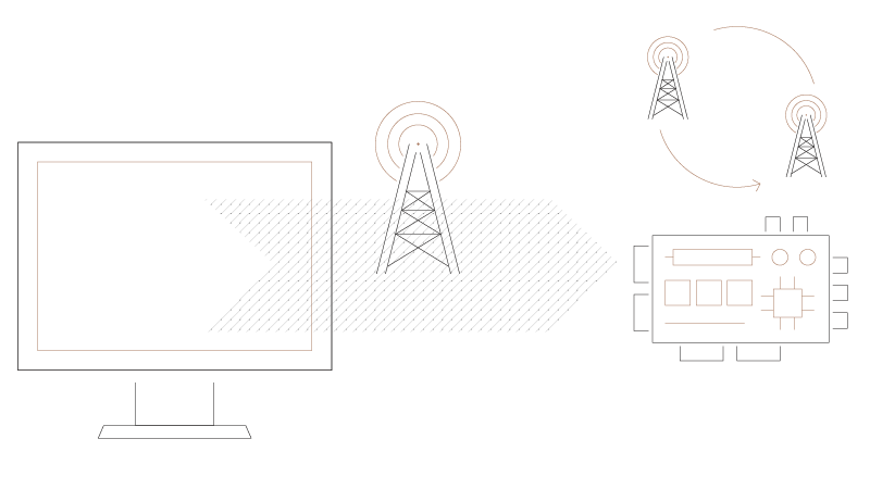 graphic of a screen and cell tower moving over to a device while two other cell towers on the device cycle around