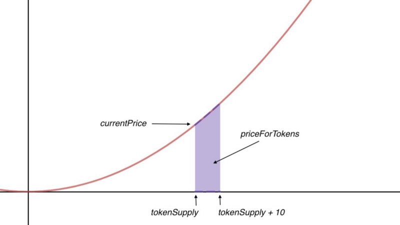 Converting Between Bancor and Bonding Curve Price Formulas