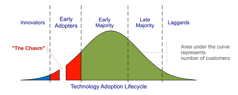 Image result for TEchnology adoption life cycle