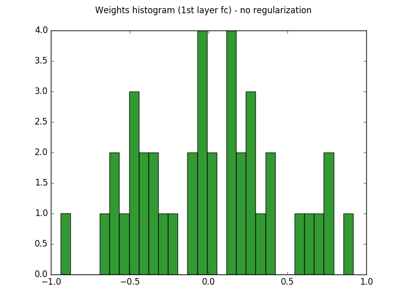 Regularization in deep learning - Chatbots Life