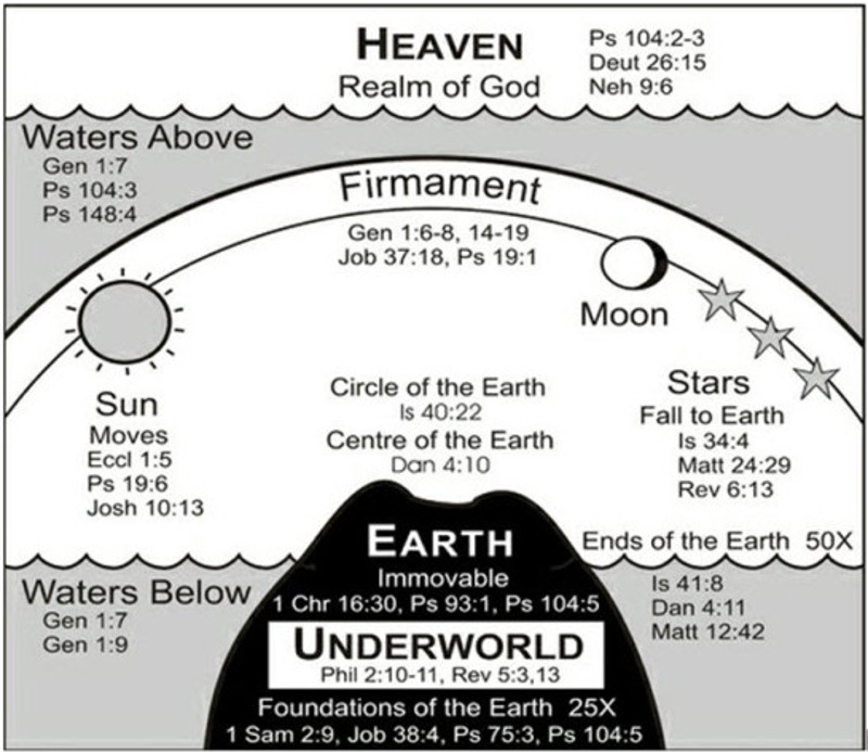 drawing showing Biblical depiction of earth