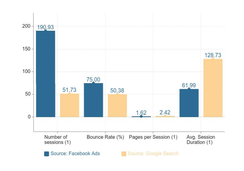 A bar chart that shows average values of variables for users visiting from Facebook ads and Google search