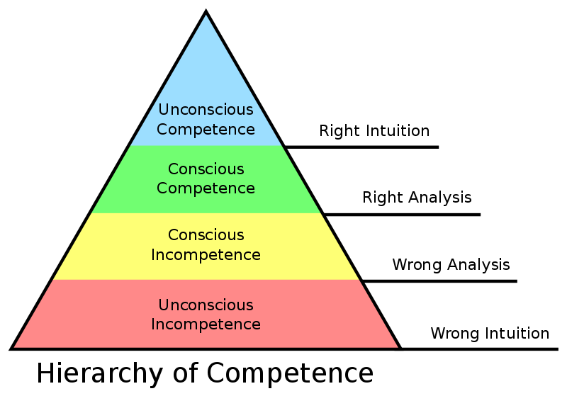 competence hierarchy how to write originally