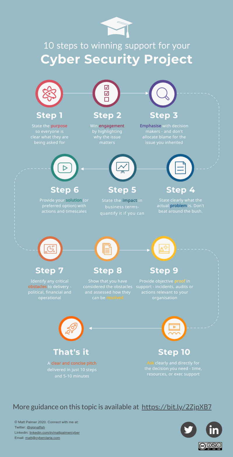 10 steps to effective cybersecurity board presentations—Infographic