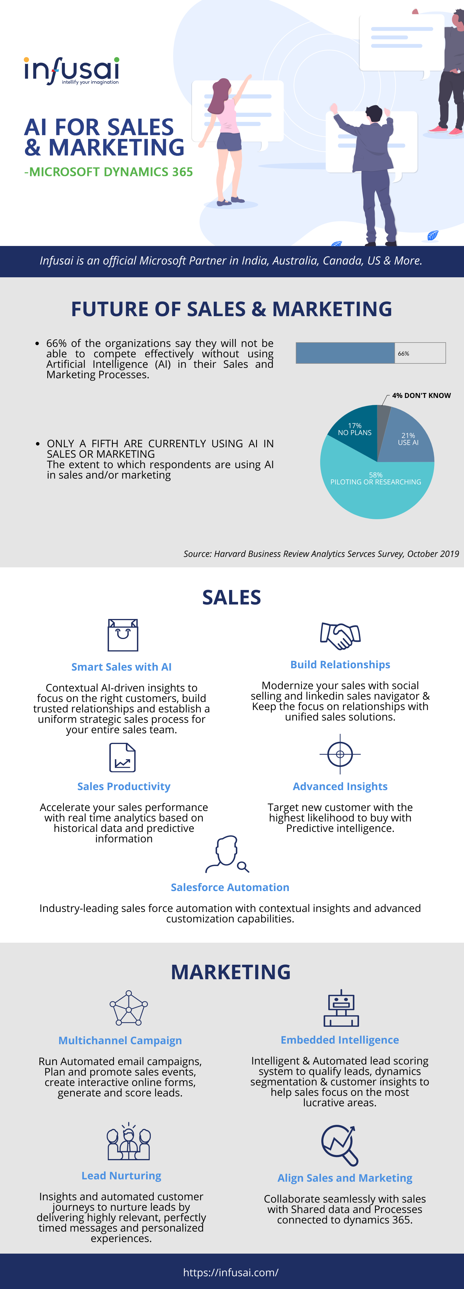 Microsoft Dynamics 365 sales and marketing - Infusai Solutions