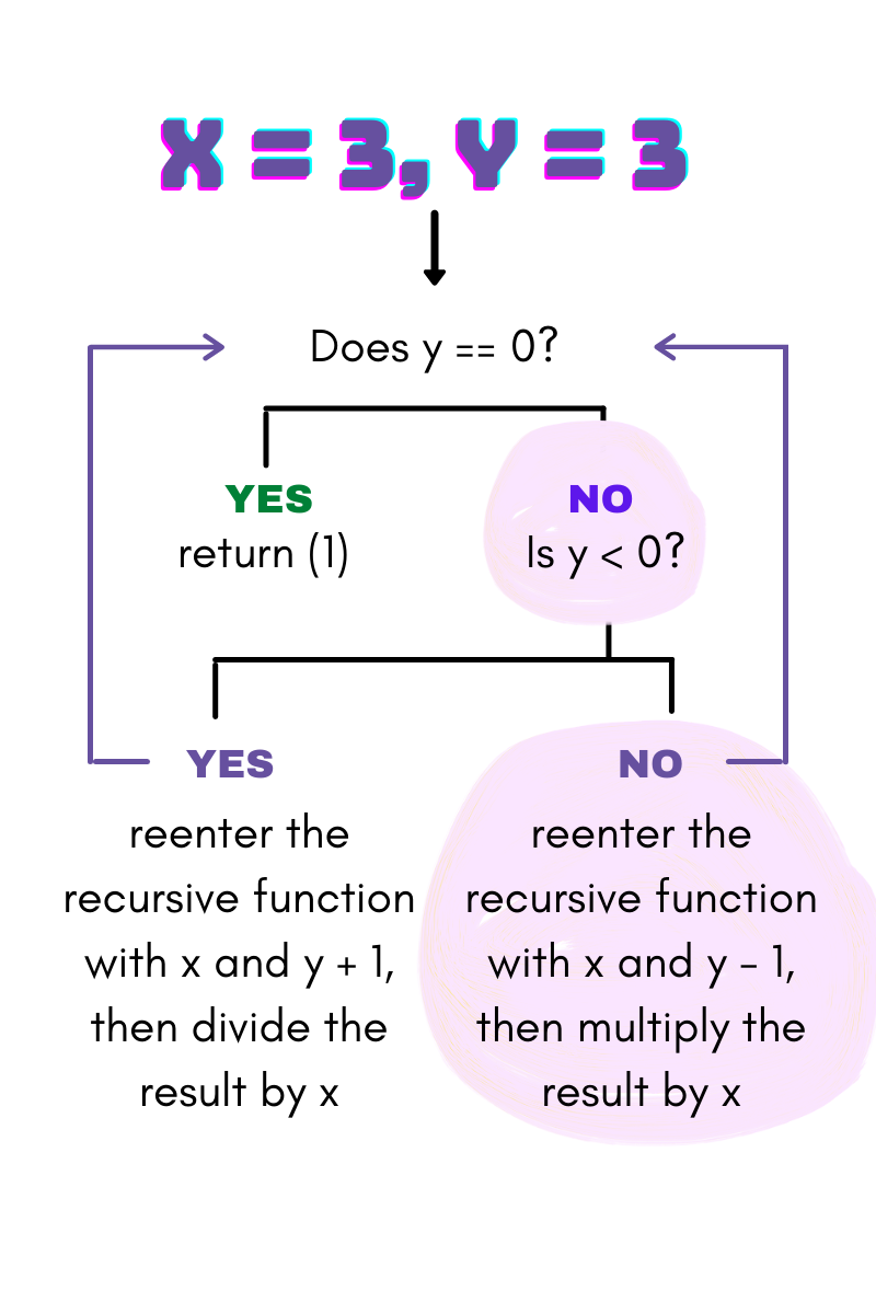 """A map reads: Does y == 0? If yes, return 1. A highlighted portion says, """"If no, then is y less than 0?"""" If yes, reenter the recursive function with x and y + 1, then divide the result by x. A highlighted portion says, """"If no, then reenter the recursive function with x and y—1, then multiply the result by x."""""""