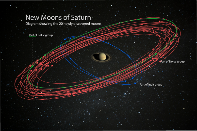A diagram showing 20 orbits around Saturn, all well outside the ring system.