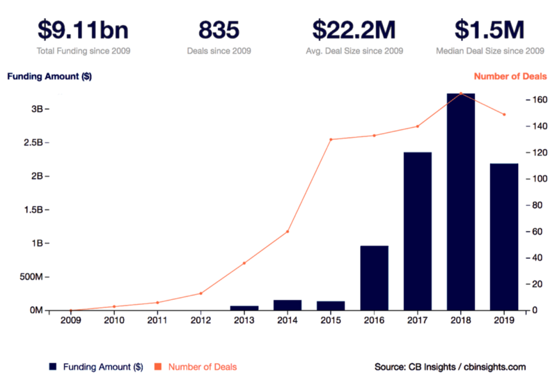 Total Funding and Deal Size in South East Asia, 2009–2019
