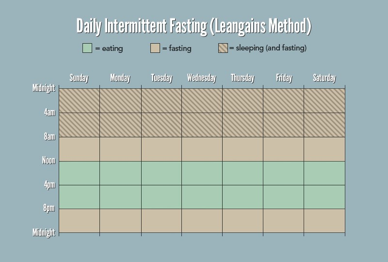 My Experience With Intermittent Fasting: How Time-Restricted